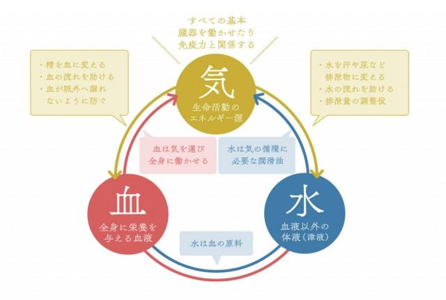 東洋医学を知ろう!身体を調整する3つの基本物質